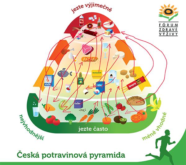PYRAMIDA FZV_ pár připomínek